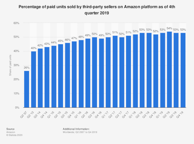 statistic id259782 third party seller share of amazon platform 2007 2019