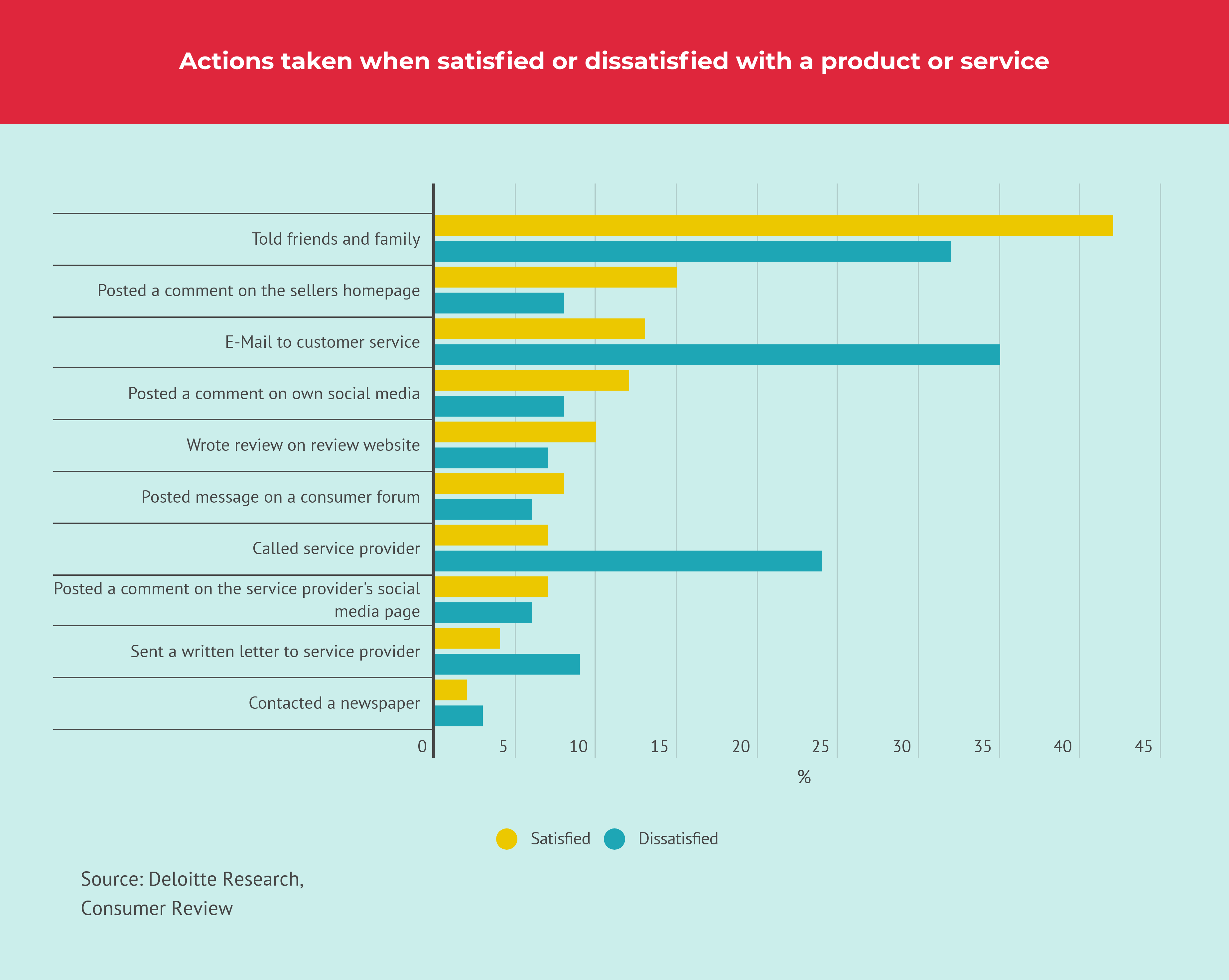 Actions taken by customers