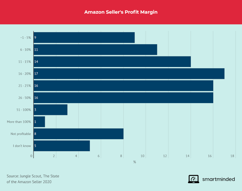 Amazon Sellers profit Margin