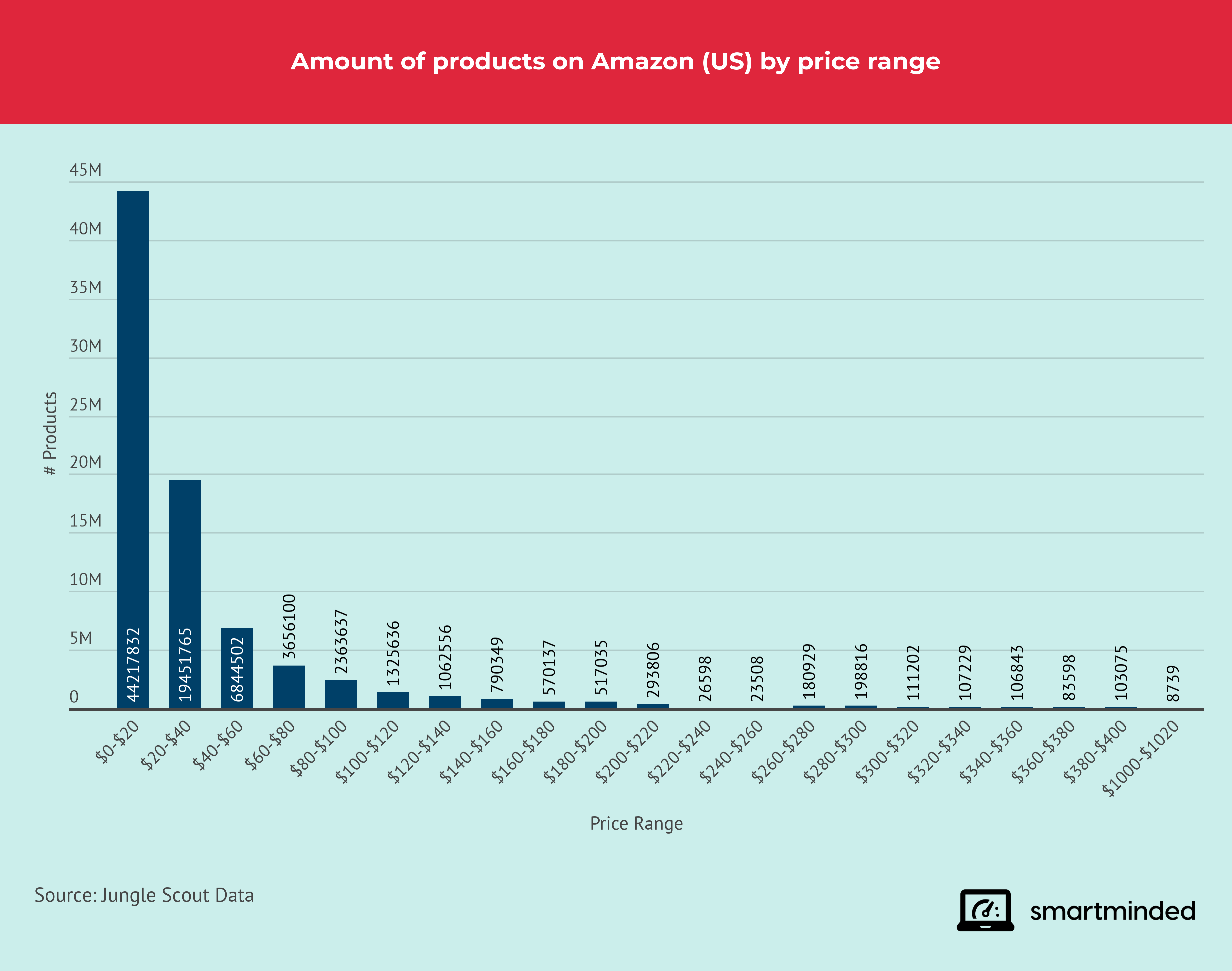 Amount of products on Amazon by Price Range