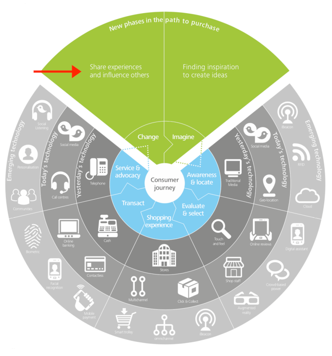 Disrupted Path To Purchase