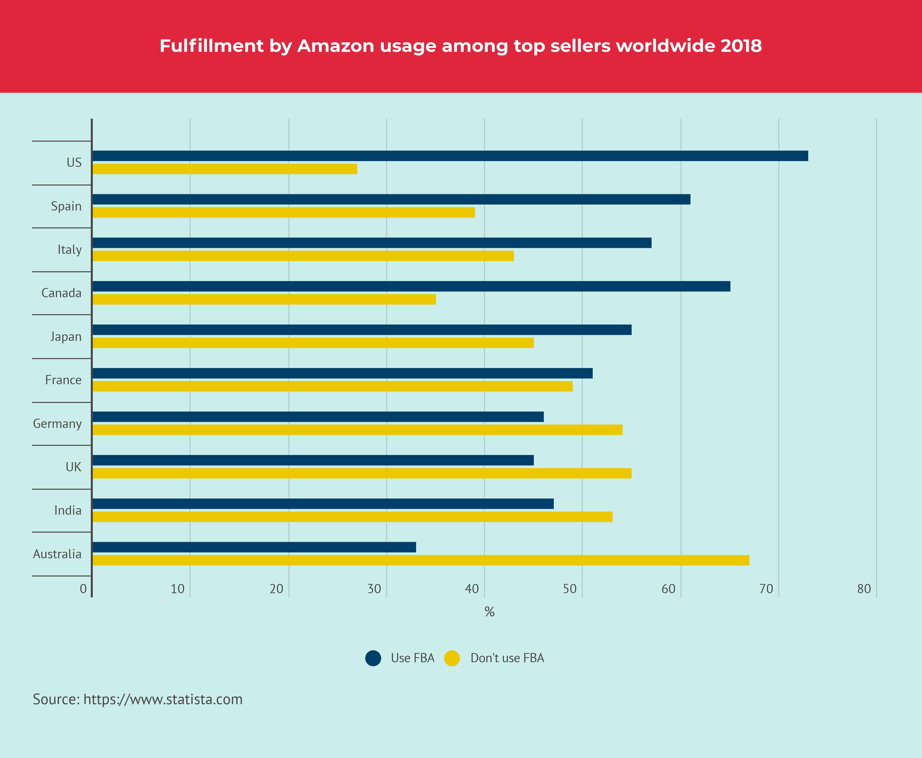 FBA Share Among Top Sellers