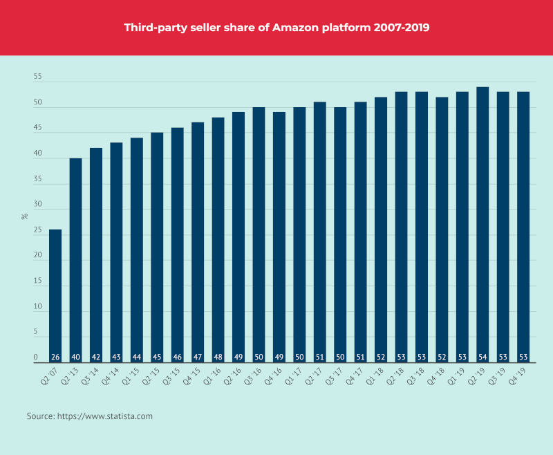 Thrid Party Seller share of Amazon Platform