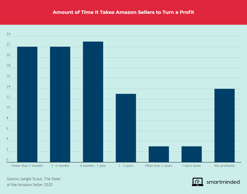 Time It Takes to Be Profitable on Amazon
