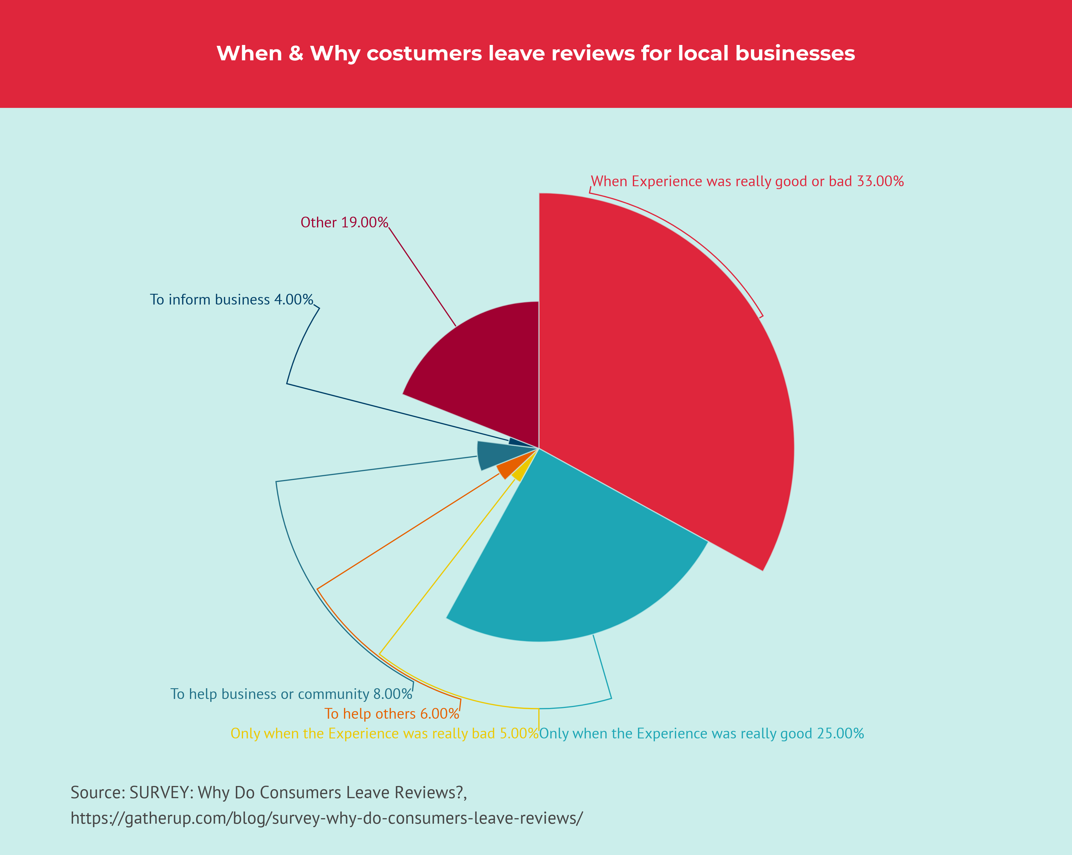 Why customers leave reviews