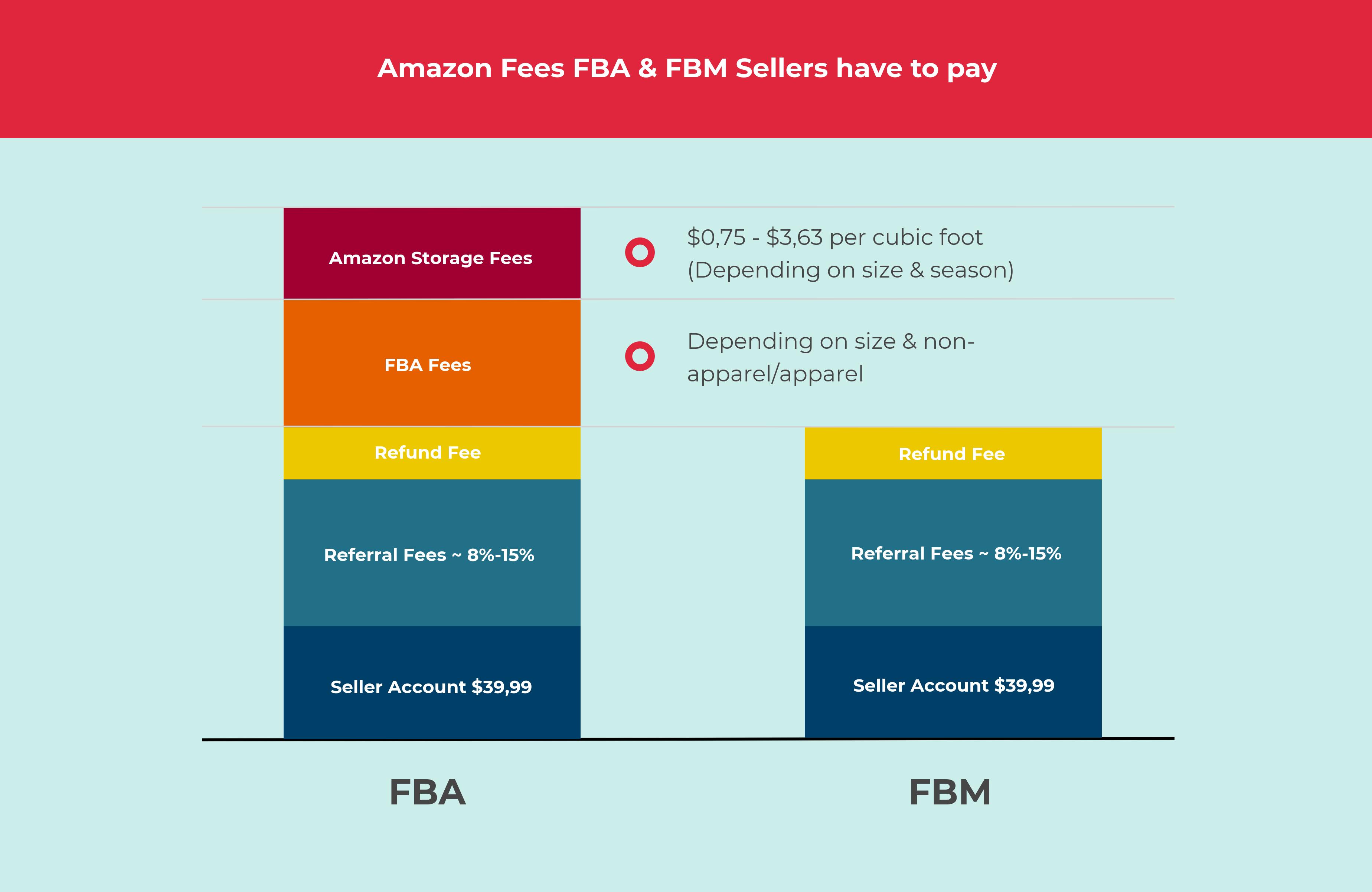 Amazon FBA & FBM Fees
