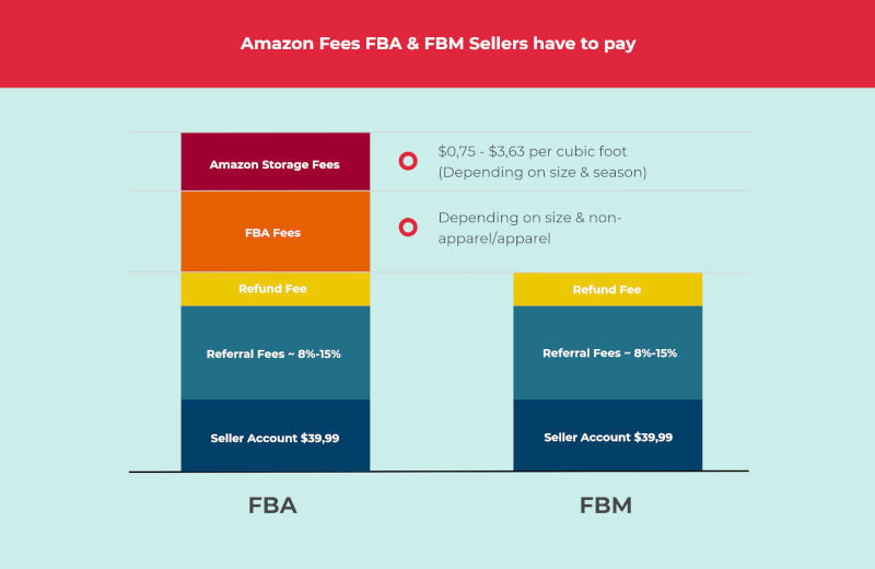 copy how does amazon fba work all