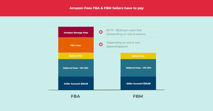 Amazon FBA and FBM Fees