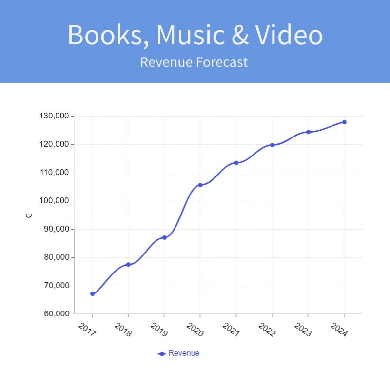 Books Revenue