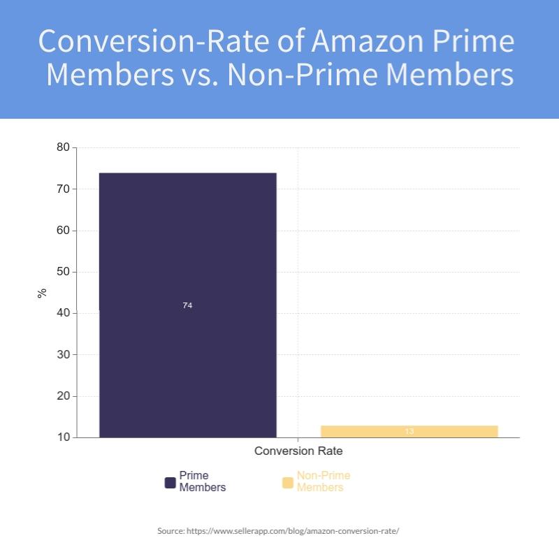Conversion Rate of Amazon Prime Members vs NonPrime Members