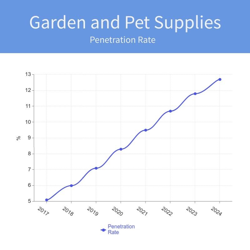 Garden and Pet supplies pr