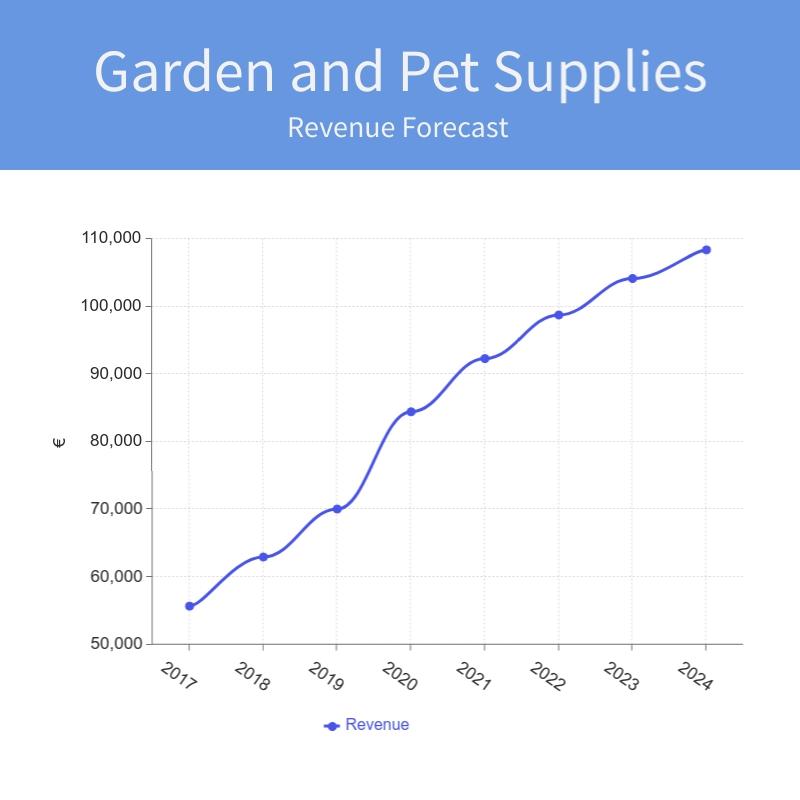 Garden and Pet supplies rev