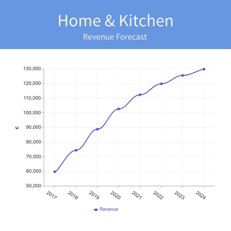 Home Kitchen Revenue Forecast