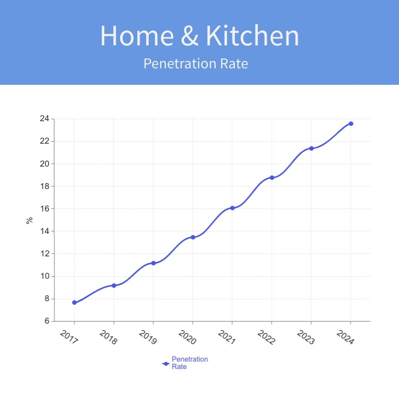 Home Kitchen pr