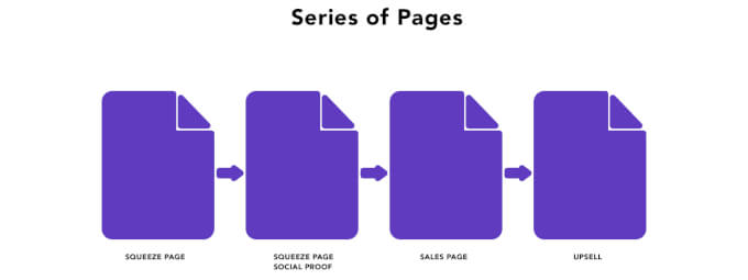 Series of Pages