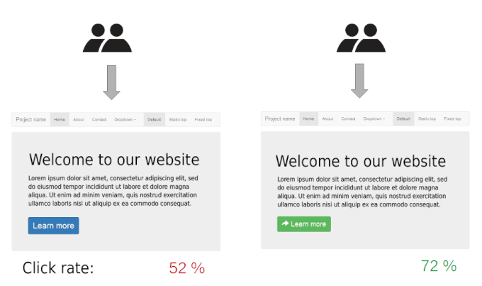 landing page 3 A B testing example