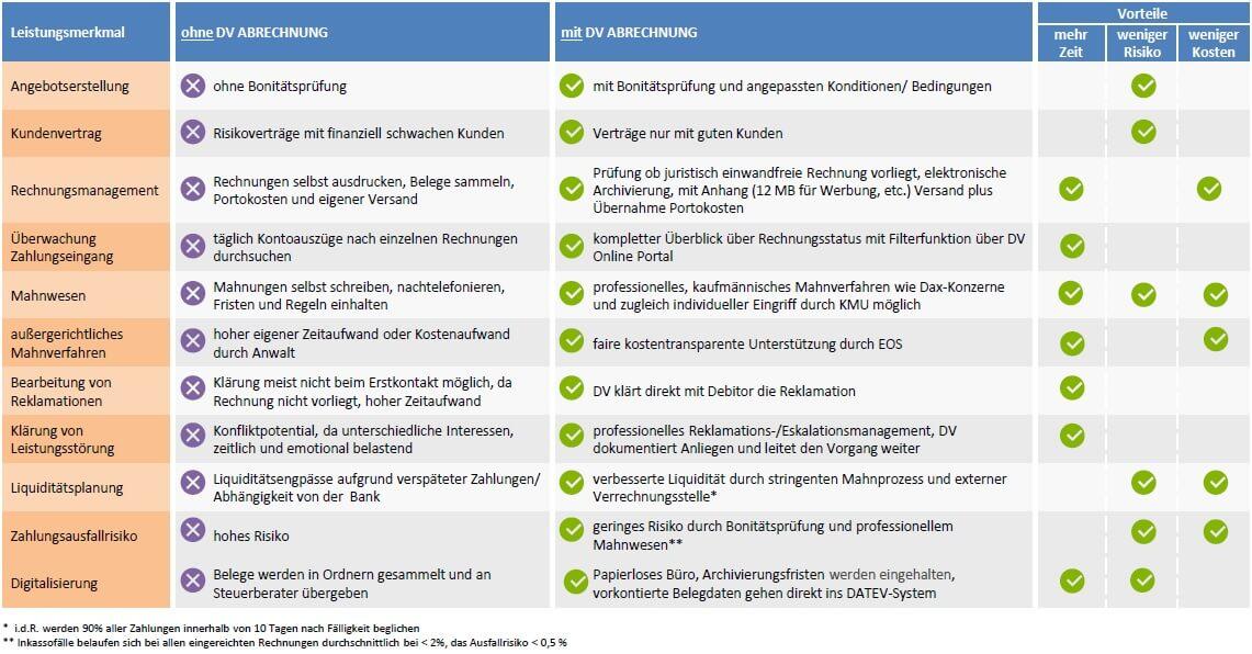 Vorteile DV Abrechnung Tabelle