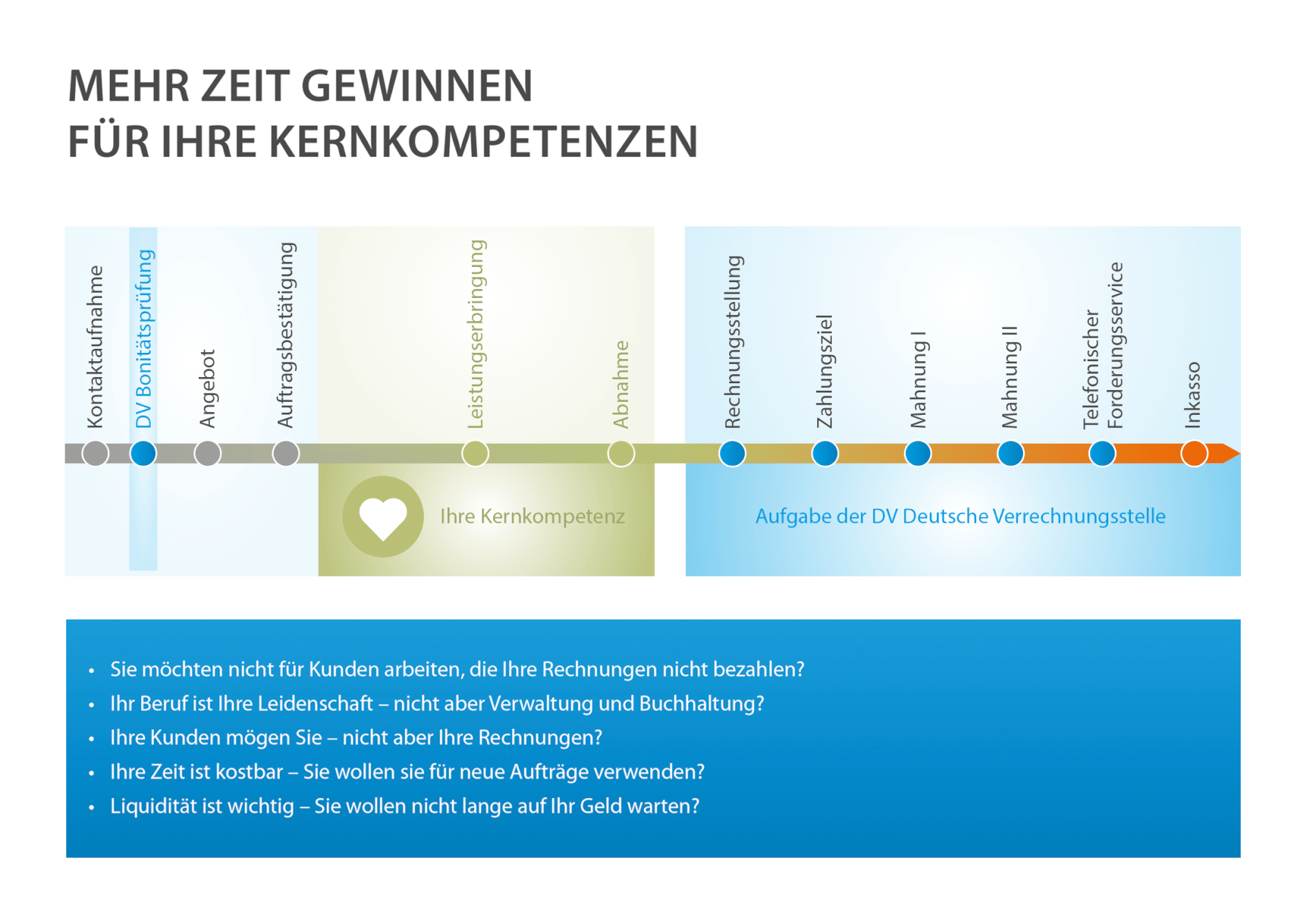 Zeit gewinnen fuer mehr Kernkompetenz - Aufgabe der Deutschen Verrechnungsstelle