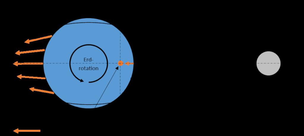 Ebbe und Flut einfach erklärt Gezeiten1 Mond Erde
