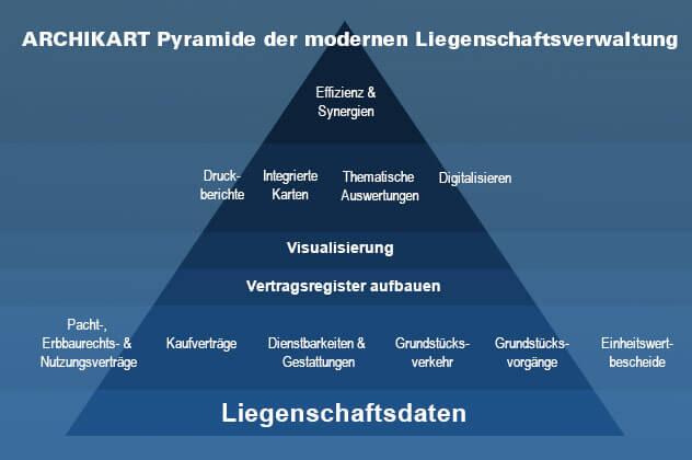 AK Pyramide
