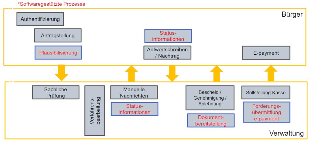 OZG Vorgehen Grafik