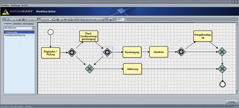 Workflow Sondernutzung