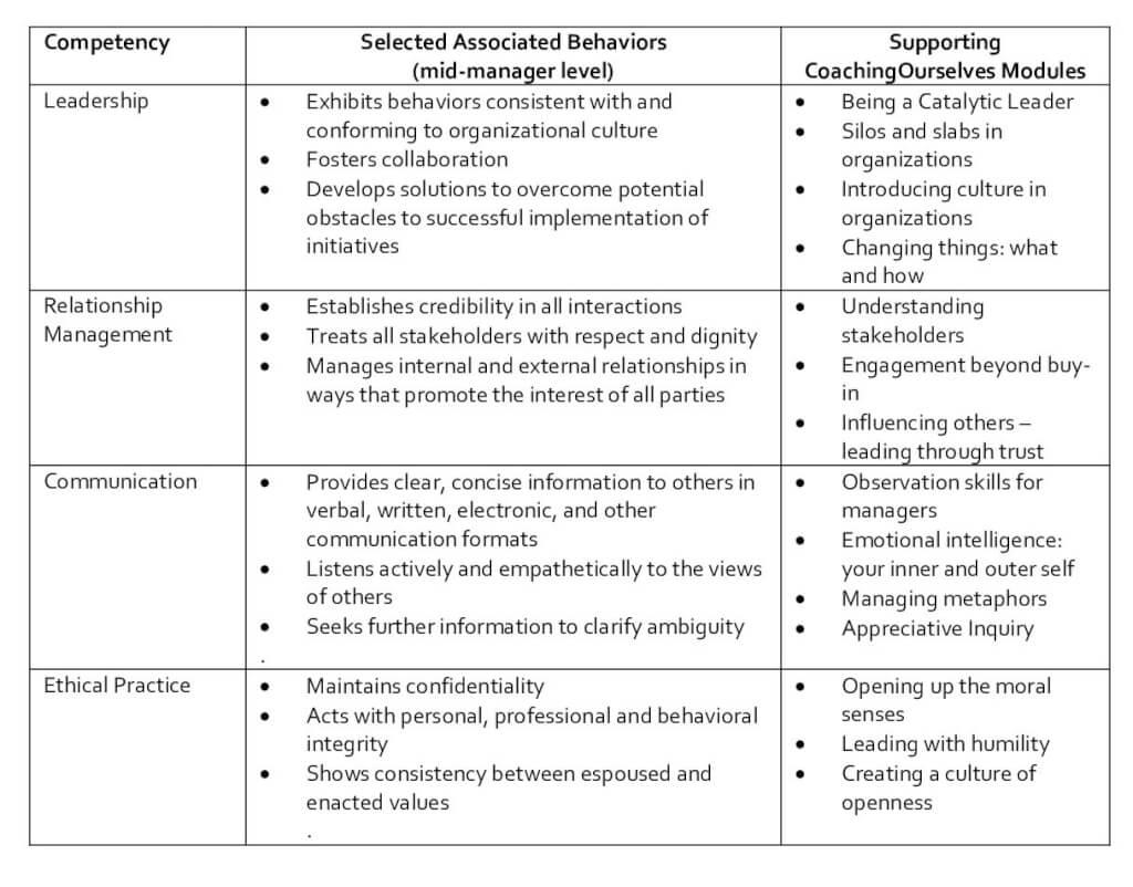 P2P table   competencies