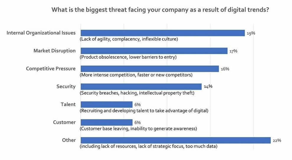 digital disruption   biggest threat to your company 2
