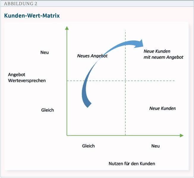 digum digitalisierung umsetzen kunden wert matrix