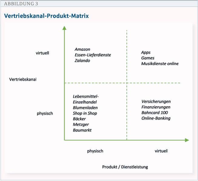 digum digitalisierung umsetzen vertriebskanal produkt matrix