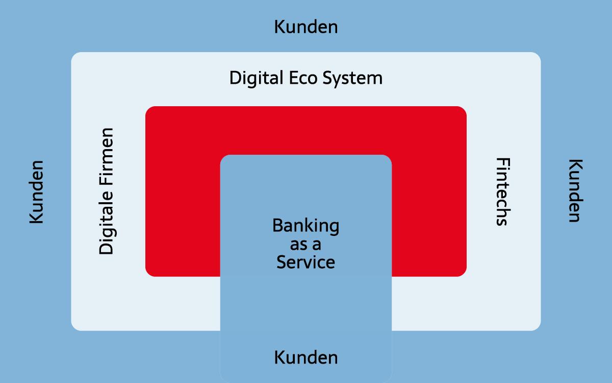 digum digitalisierung umgesetzt plattformoekonomie als optionen fuer banken