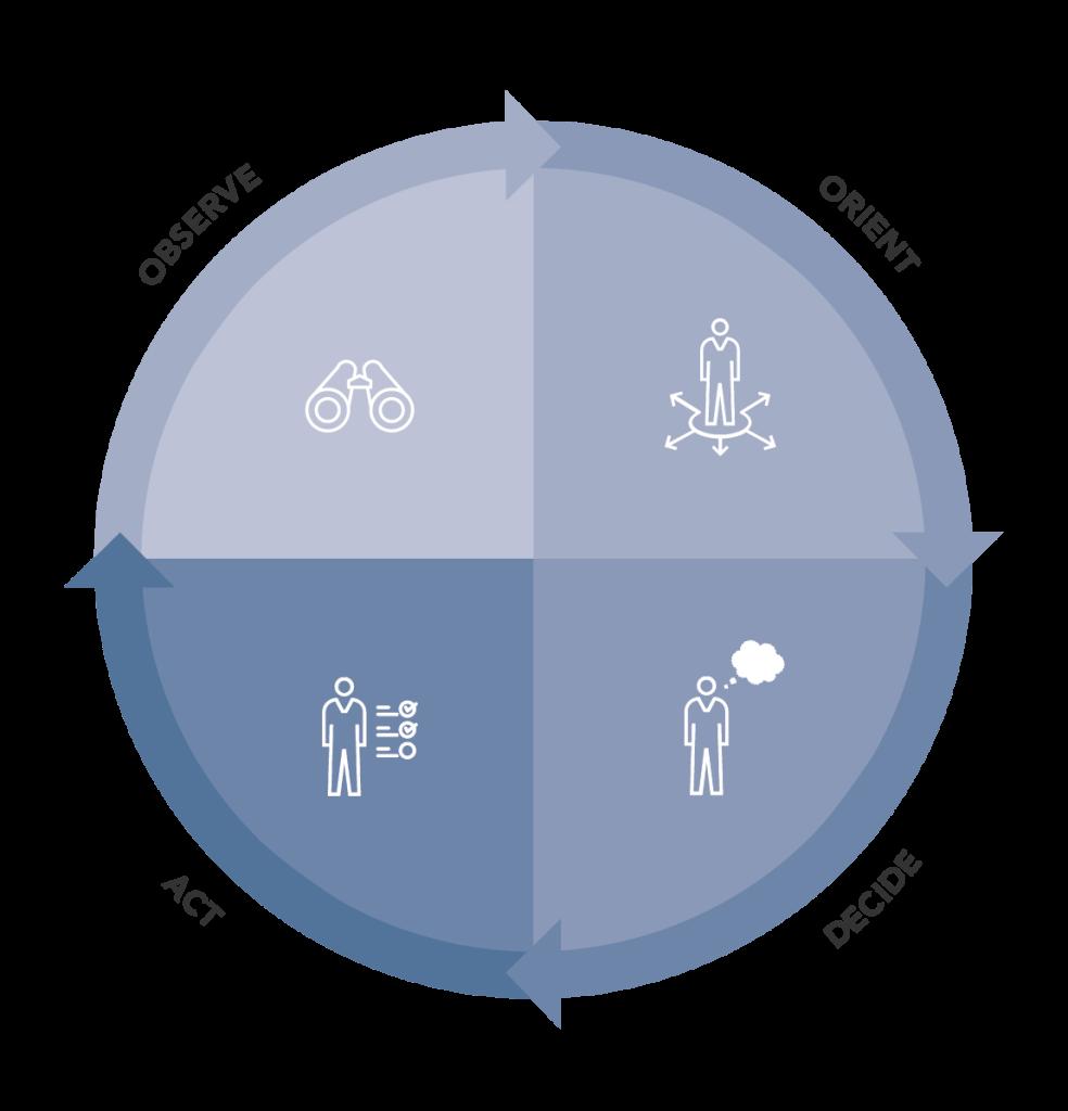 OODA-Loop: Wie man Gefahrensituationen mit dem Loop souverän meistert