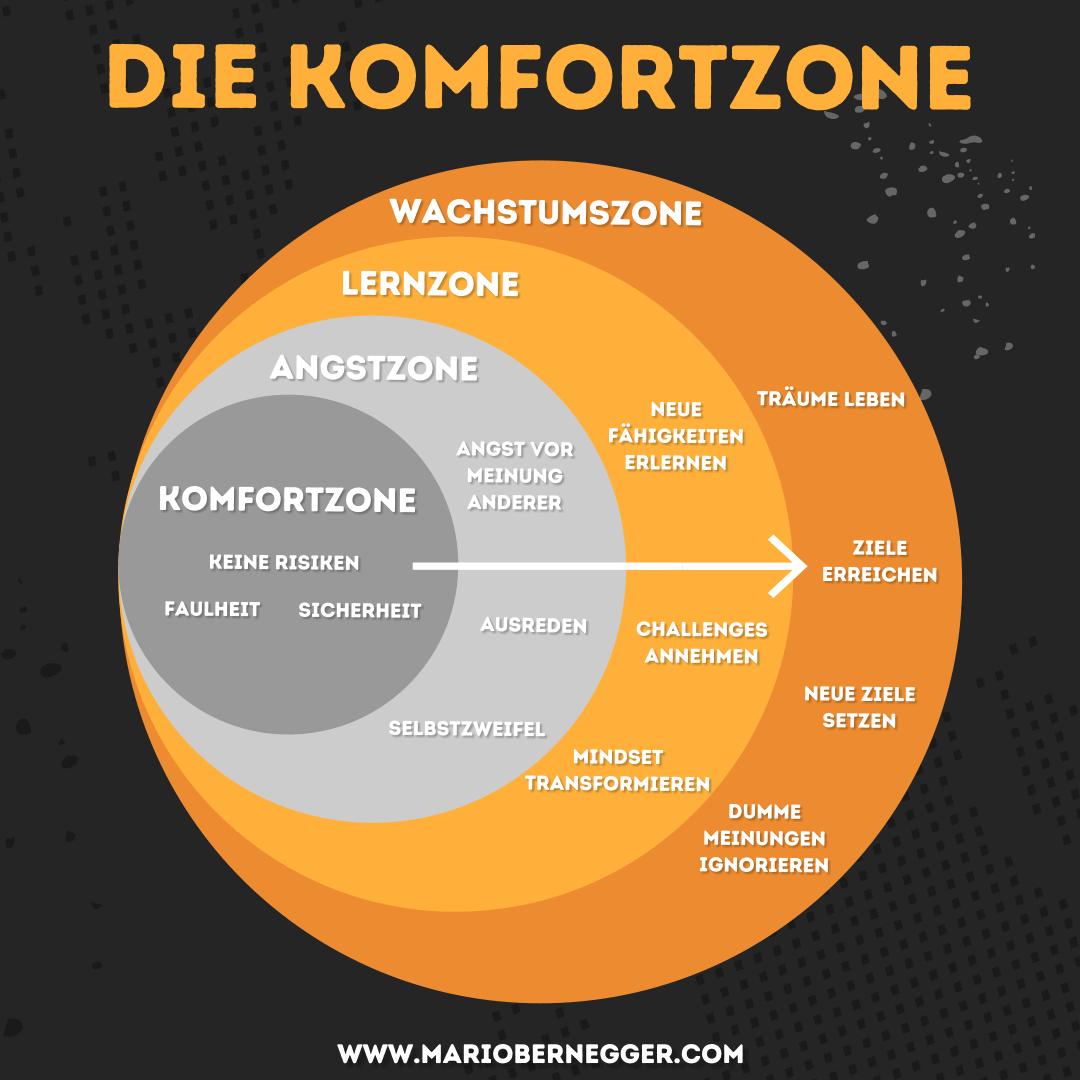 Die Komfortzone