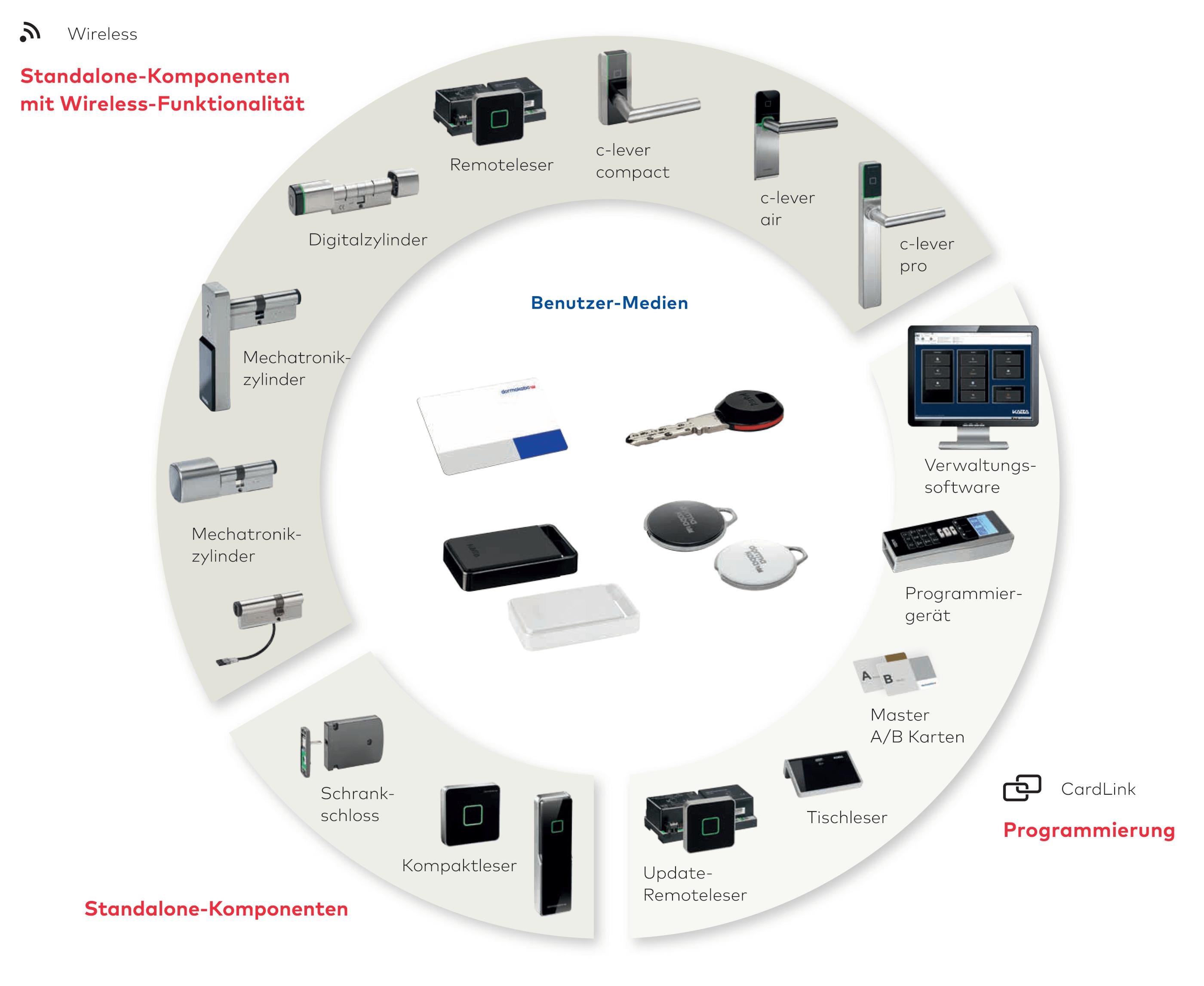 uebersicht komponenten