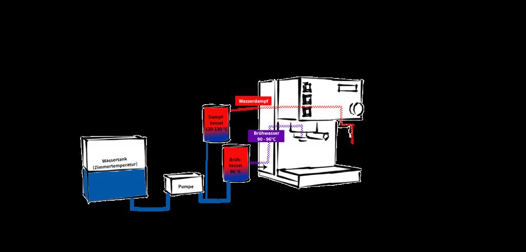 Dualboiler Espressomaschine