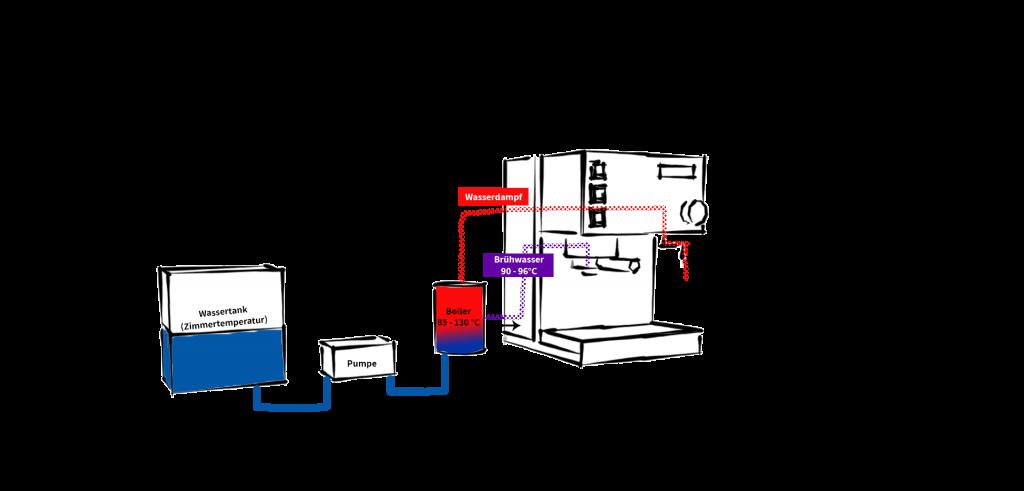 Darstellung Einkreiser Espressomaschine
