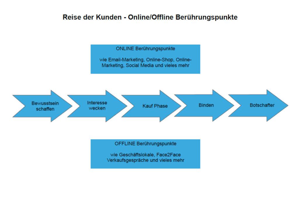 Offline Online Beruehrungspunkte