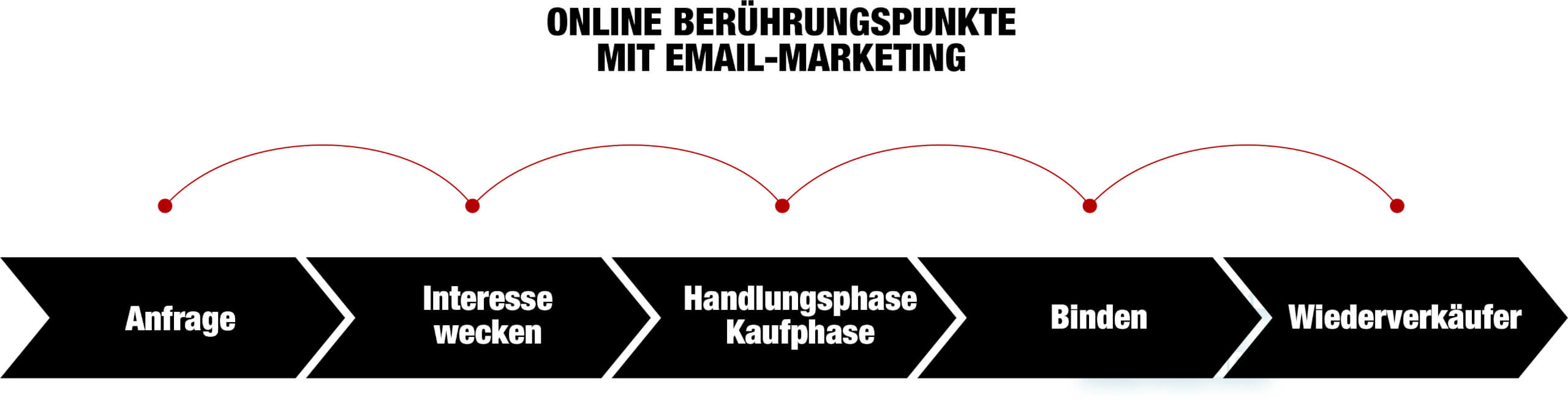 Email Marketing Customer Journey