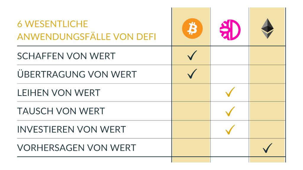 anwendungsfälle-defi-bitcoin-ethereum-defichain