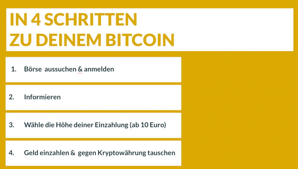 anleitung-bitcoin-kaufen-finanzstarkalspaar