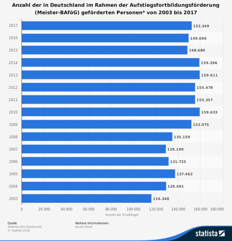 Aufstiegs-BAföG Statistik