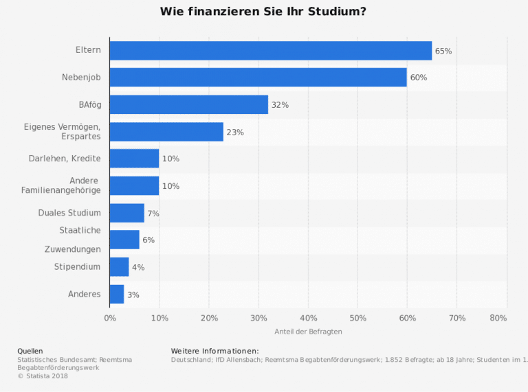 studium finanzieren Statistik