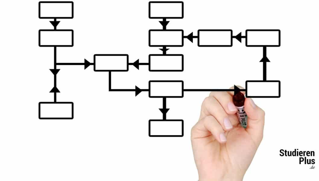 relevante Prozesse im Unternehmen
