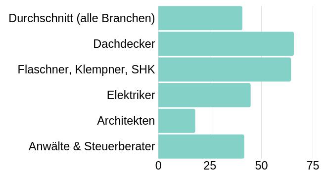 Anteil Bewertungen Diagram Studie digital lokal