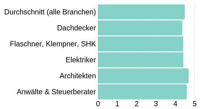 Durchschnittsbewertungen Diagram Studie digital lokal