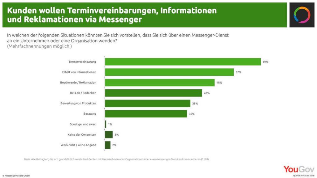 Studie Zweck WhatsApp im Unternehmen digital lokal