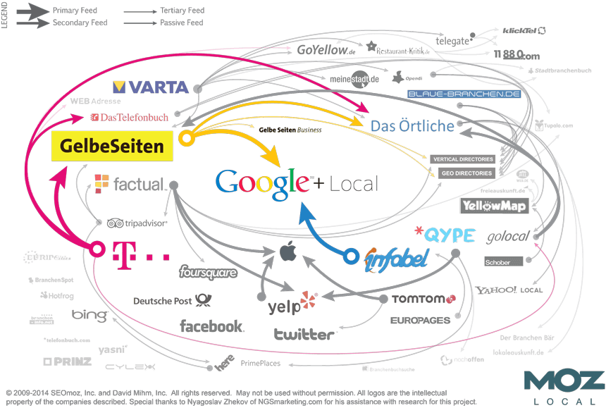 local search ecosystem germany