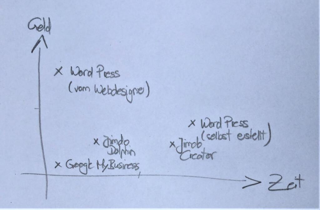 Website erstellen: Zeit-Geld-Matrix