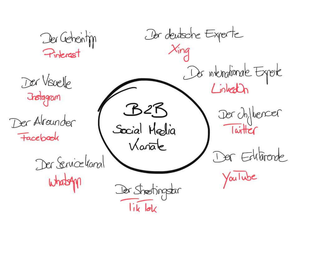 Uebersicht B2B Social Media Kanaele