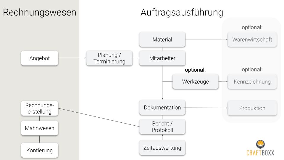 Schaubild für den Arbeitsprozess im Handwerk